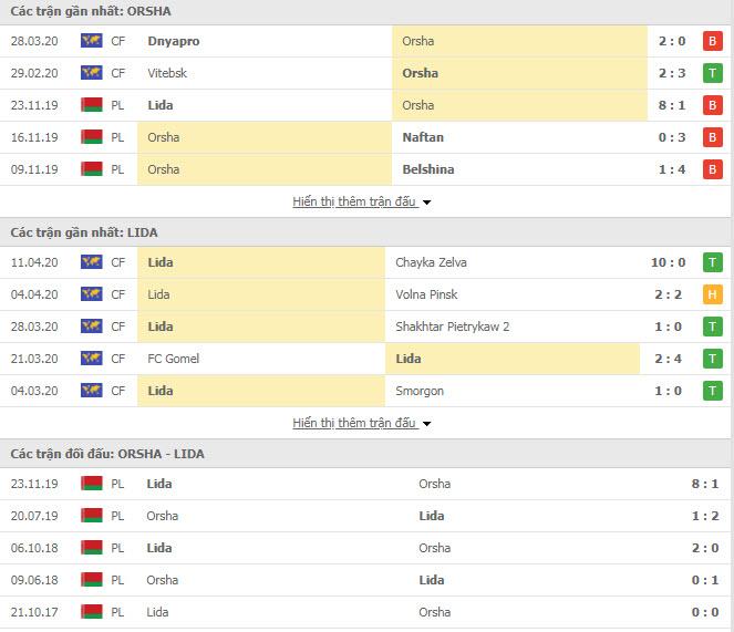 Nhận định Orsha vs Lida, 20h30 ngày 18/4, Hạng Nhất Belarus