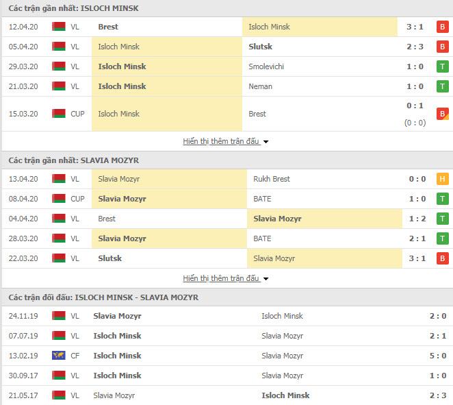 Nhận định Isloch Minsk vs Slavia Mozyr, 20h00 ngày 18/4, VĐQG Belarus