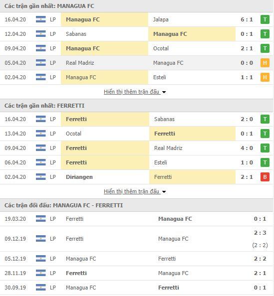 Nhận định Managua FC vs Walter Ferretti, 04h00 ngày 19/04, VĐQG Nicaragua