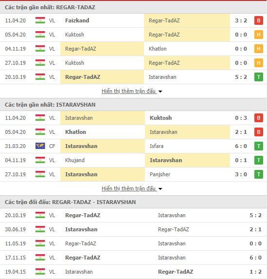 Nhận định Regar Tadaz vs Istaravshan, 18h30 ngày 18/04, VĐQG Tajikistan
