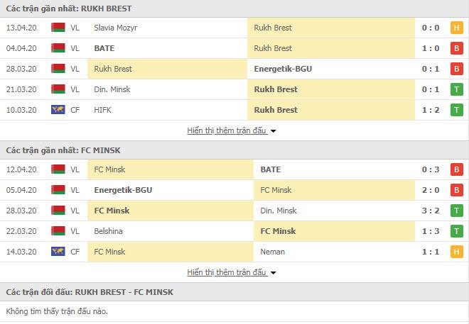Nhận định Rukh Brest vs Minsk, 18h00 ngày 18/4, VĐQG Belarus