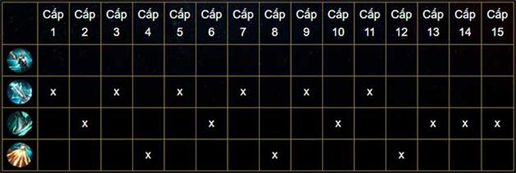 Bảng ngọc và cách lên đồ Capheny Liên quân mùa 14