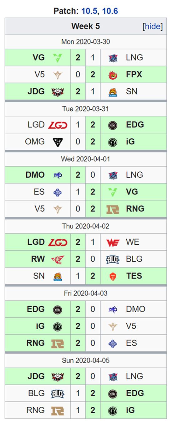 Kết quả LPL Mùa Xuân 2020