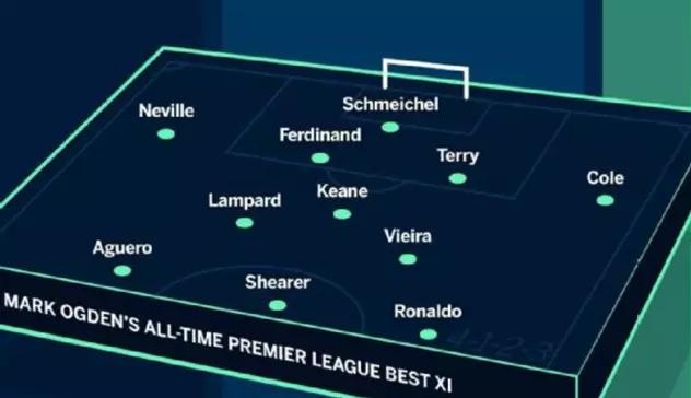 Ronaldo và 4 cầu thủ MU trong đội hình xuất sắc nhất mọi thời đại