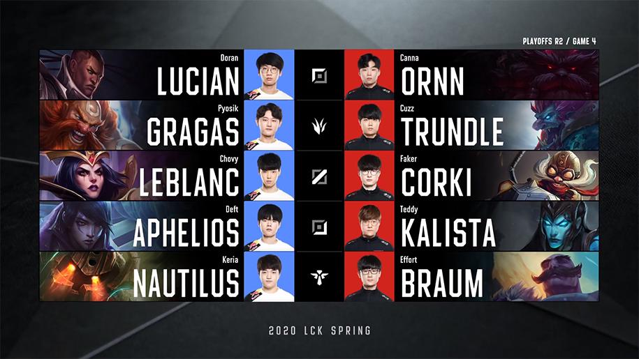 Kết quả Playoffs LCK Mùa Xuân 2020 22/4: T1 vào chung kết