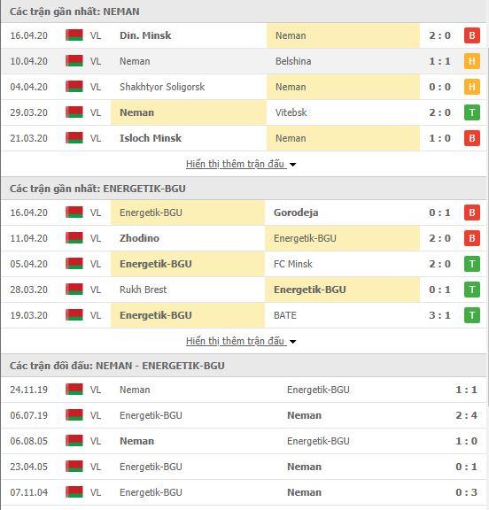 Nhận định Neman Grodno vs Energetik BGU, 00h00 ngày 25/04, VĐQG Belarus