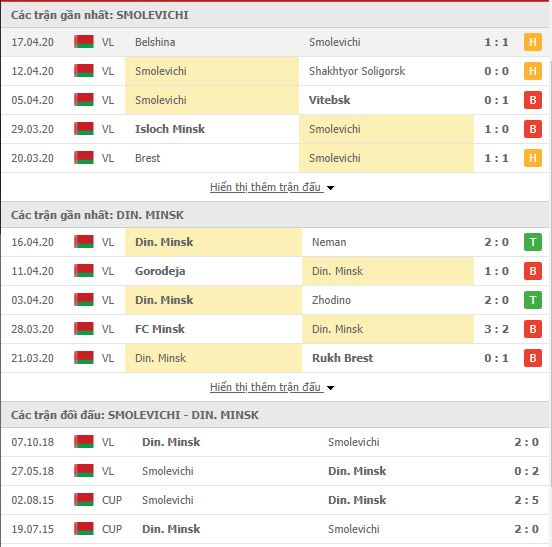 Nhận định Smolevichi vs Dinamo Minsk, 22h00 ngày 24/04, VĐQG Belarus