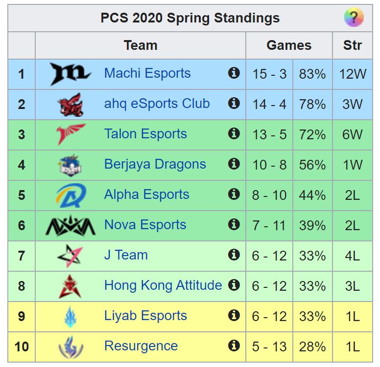 Kết quả PCS Mùa Xuân 2020