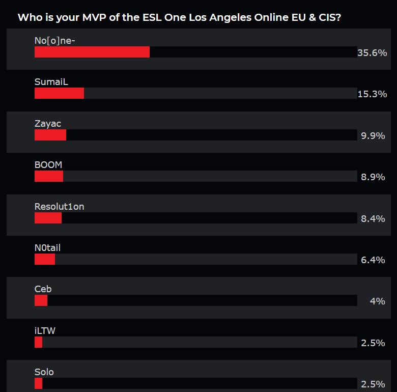 VP NoOne nhận danh hiệu MVP của Dota 2 ESL One Online