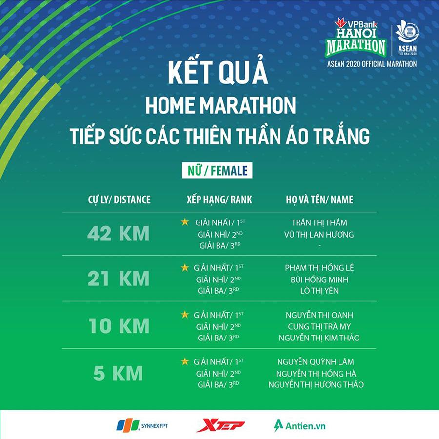 """Hồng Lệ, Nguyễn Thị Oanh giành chiến thắng cuộc thi """"Marathon Tại Nhà"""""""