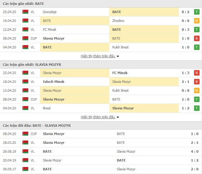 Nhận định BATE Borisov vs Slavia Mozyr, 00h00 ngày 30/4, Cúp QG Belarus