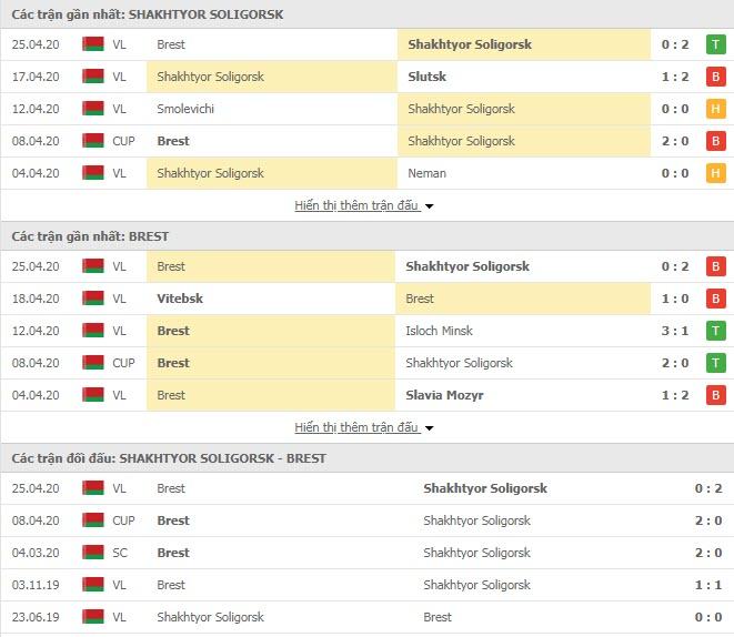 Nhận định Shakhtyor Soligorsk vs Dinamo Brest, 22h00 ngày 29/4, Cúp QG Belarus