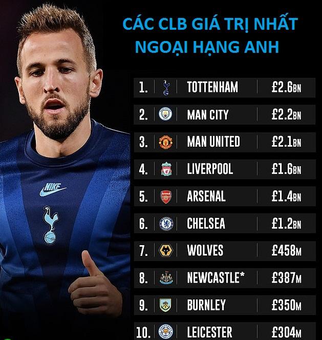 MU và Liverpool có giá trị còn thấp hơn cả... Tottenham
