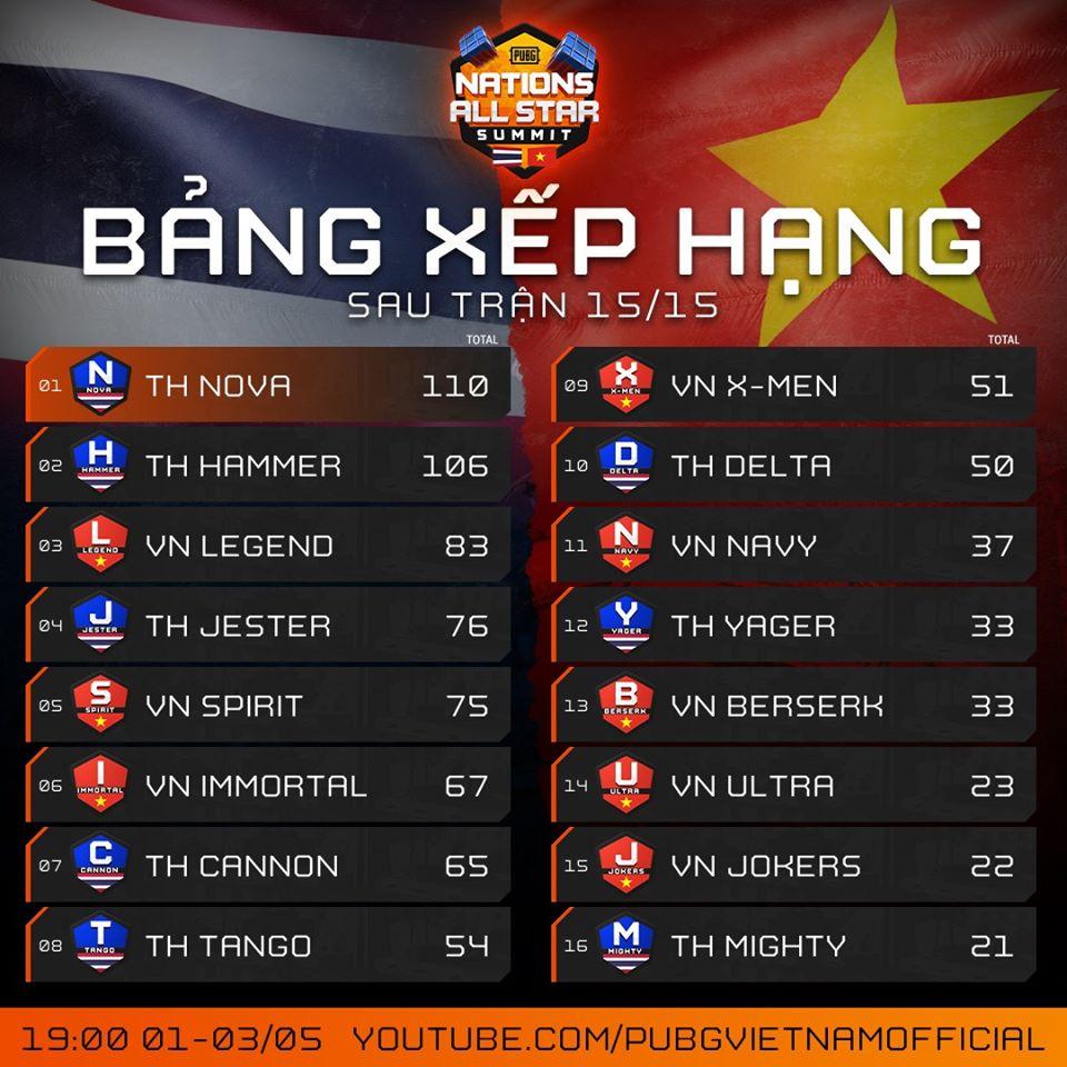 Bảng Xếp Hạng Pubg Nations All Star Summit Việt Nam Thất Bại Trước Thai Lan