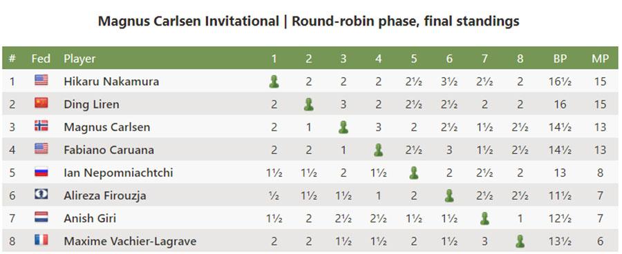 Vua cờ Magnus Carlsen vô địch giải Magnus Carlsen Invitational