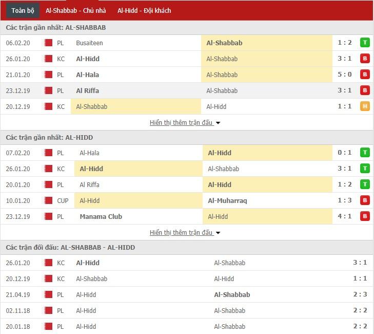 Nhận định Al-Shabbab vs Al Hidd 20h55, 13/02 (VĐQG Bahrain)