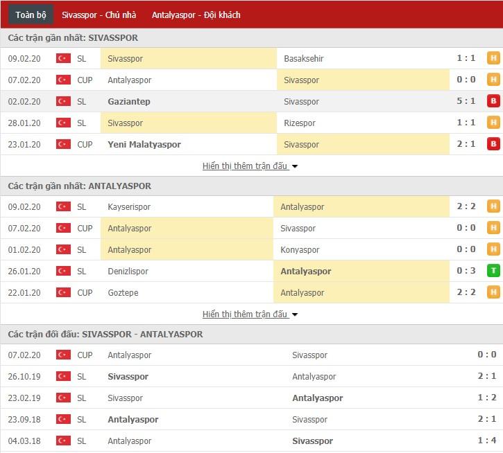 Nhận định Sivasspor vs Antalyaspor 23h15, 13/02 (Cúp QG Thổ Nhĩ Kỳ)