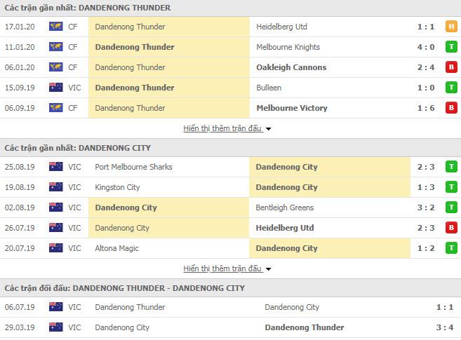 Nhận định bóng đá Dandenong Thunder vs Dandenong City 15h00, 15/02 (Victoria NPL)
