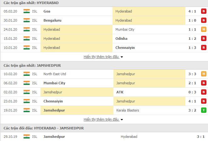 Nhận định bóng đá Hyderabad FC vs Jamshedpur FC 21h00, 13/02 (VĐQG Ấn Độ)