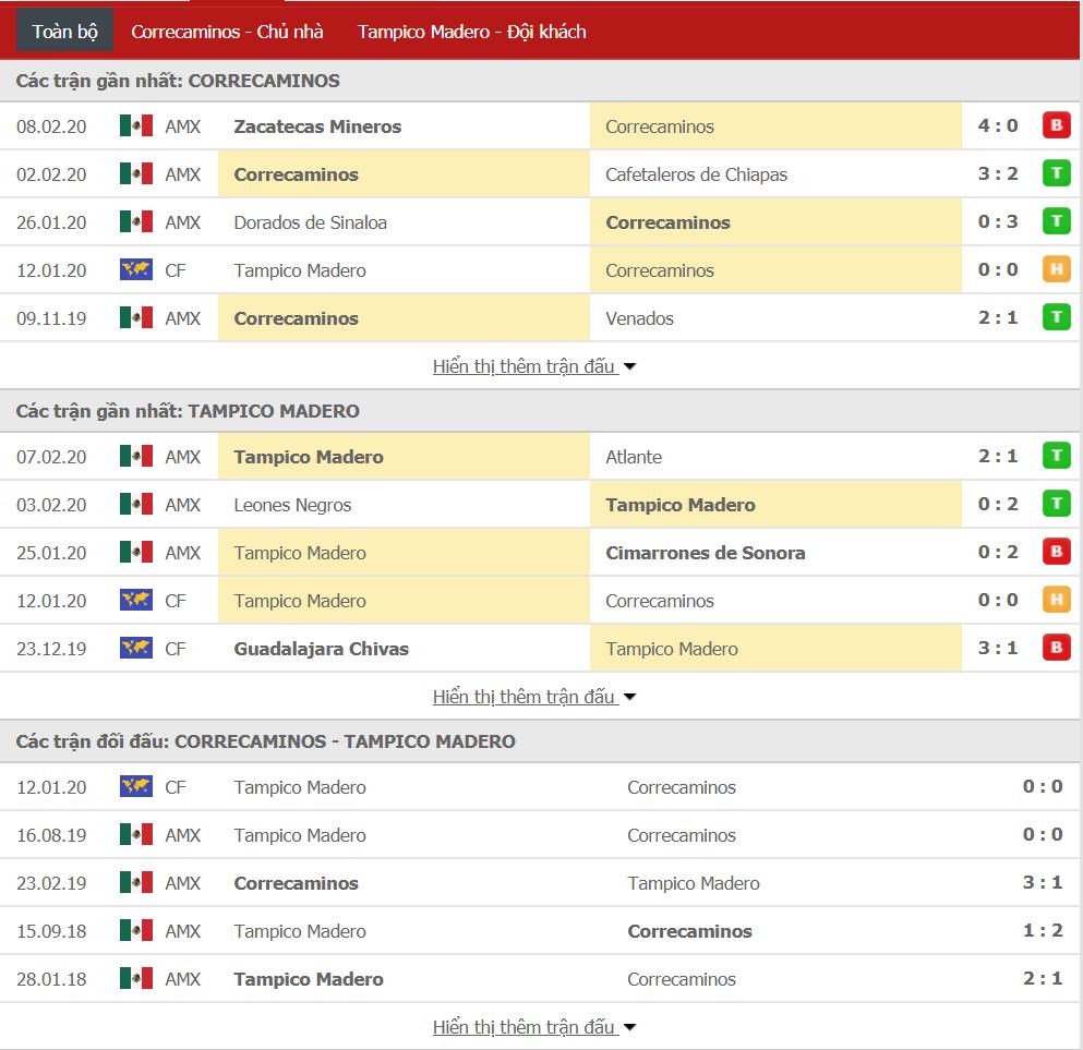 Nhận định Correcaminos UAT vs Tampico Madero 09h30, ngày 14/02 (hạng 2 Mexico)