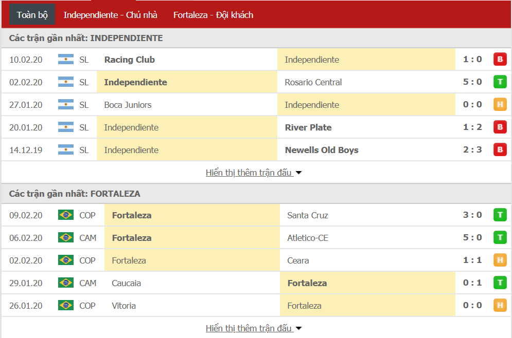Nhận định Independiente vs Fortaleza 07h30, ngày 14/02 (Copa Sudamericana)