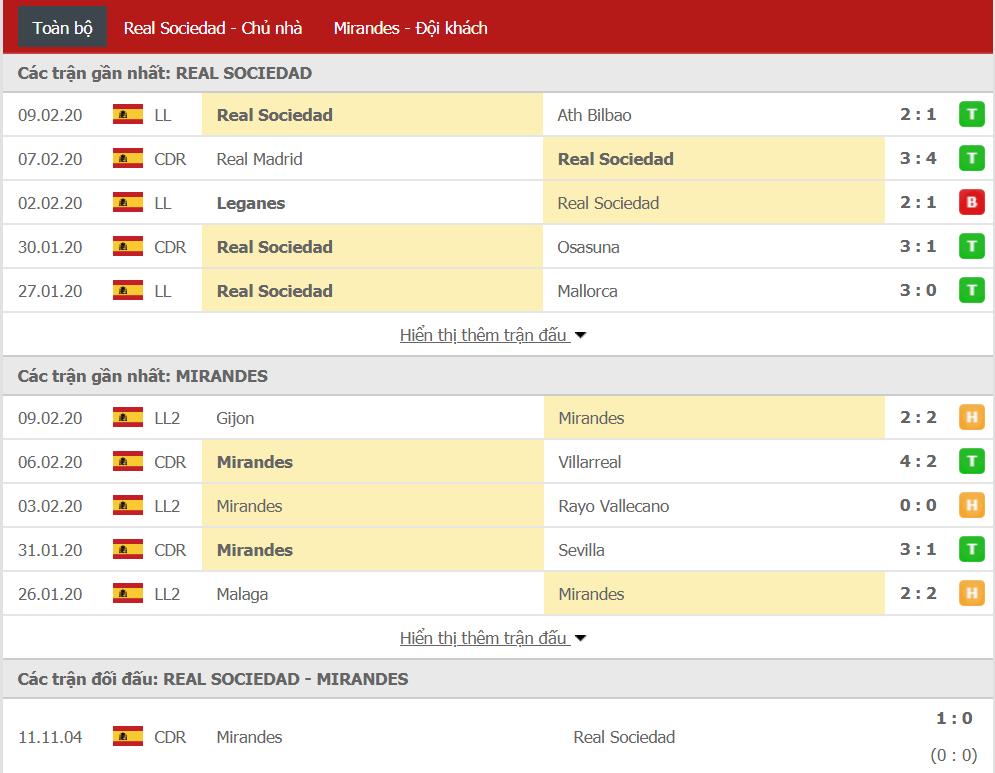 Soi kèo Real Sociedad vs Mirandes 03h00, ngày 14/02 (cúp Nhà Vua Tây Ban Nha)
