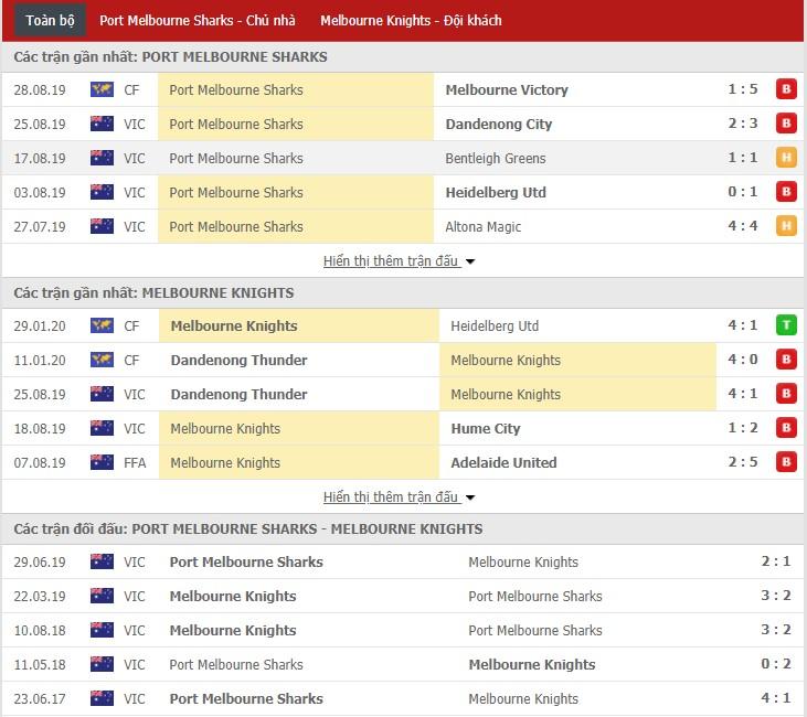 Nhận định Port Melbourne Sharks vs Melbourne Knights 15h45, 14/02 (Giải ngoại hạng Úc bang Victoria)