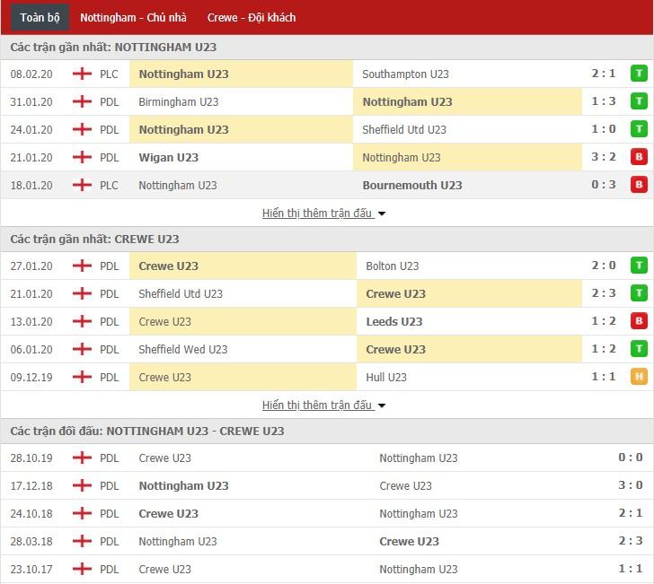 Nhận định U23 Nottingham Forest vs U23 Crewe Alexandra 19h00, 14/02 (Giải hạng 2 U23 Anh)