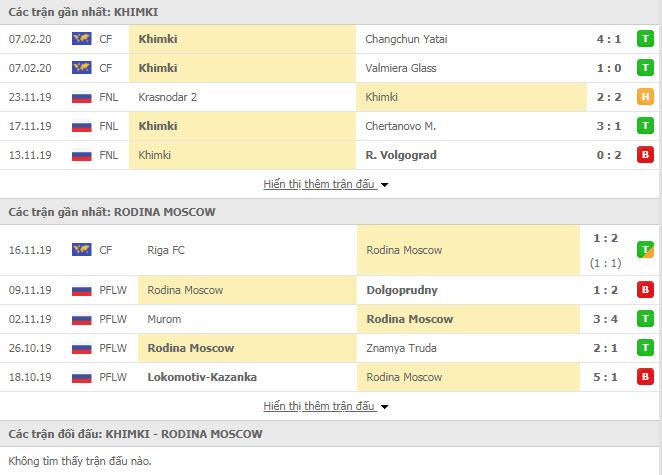 Nhận định bóng đá FK Khimki vs Rodina Moskva 20h30, 14/02 (Cúp FNL Nga)