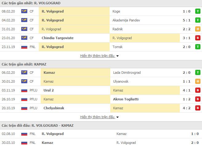 Nhận định bóng đá Rotor Volgograd vs KamAZ 15h00, 14/02 (Cúp FNL Nga)