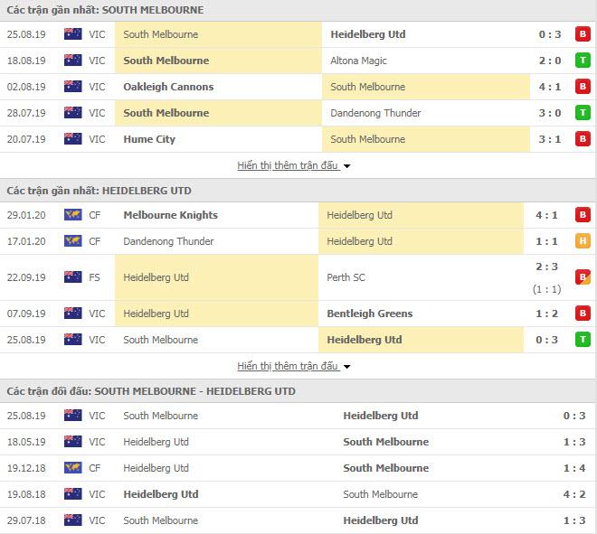 Nhận định bóng đá South Melbourne vs Heidelberg United 15h30, 14/02 (Victoria NPL)