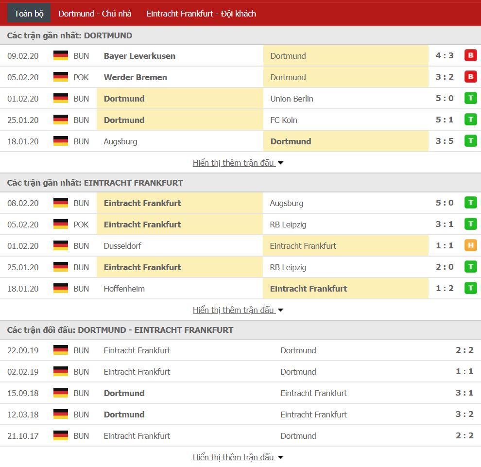 Soi kèo Borussia Dortmund vs Eintracht Frankfurt 02h30, ngày 15/02 (VĐQG Đức)