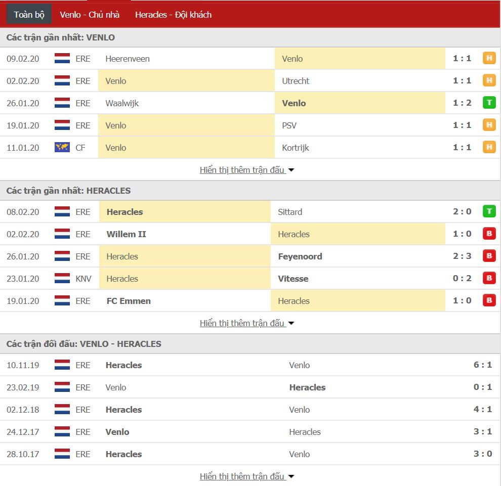 Soi kèo VVV Venlo vs Heracles Almelo 02h00, ngày 15/02 (VĐQG Hà Lan)