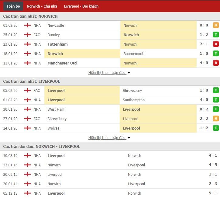 Soi kèo Norwich City vs Liverpool 00h30, 16/02 (Giải Ngoại hạng Anh)