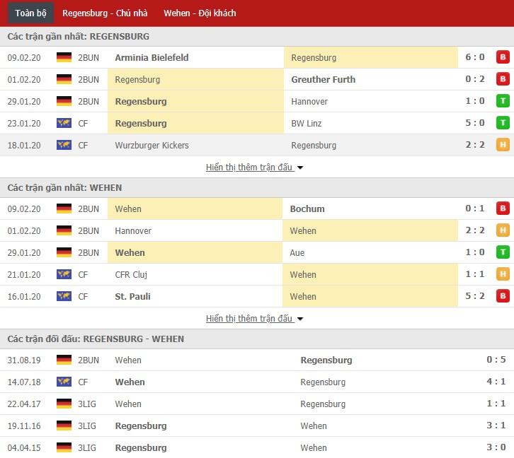 Nhận định SSV Jahn Regensburg vs SV Wehen Wiesbaden 19h00, 15/02 (Giải hạng 2 Đức)