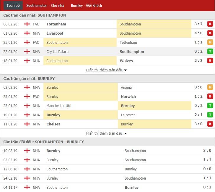 Soi kèo Southampton vs Burnley 19h30, 15/02 (Giải Ngoại hạng Anh)