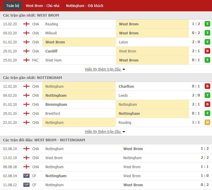 Nhận định West Bromwich vs Nottingham Forest 19h30, 15/02 (Giải hạng Nhất Anh)