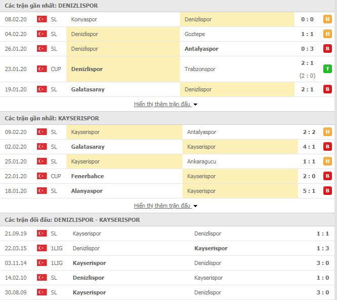 Nhận định bóng đá Denizlispor vs Kayserispor 18h00, 15/02 (VĐQG Thổ Nhĩ Kỳ)