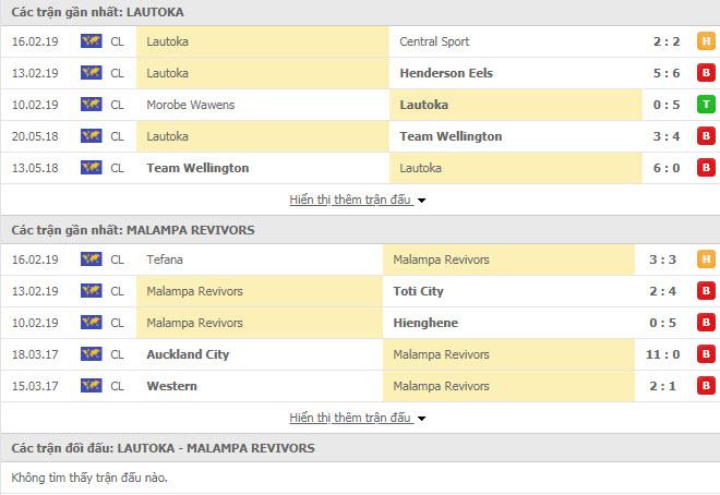 Nhận định bóng đá Lautoka vs Malampa Revivors 11h00, 15/02 (Cúp C1 châu Đại Dương)