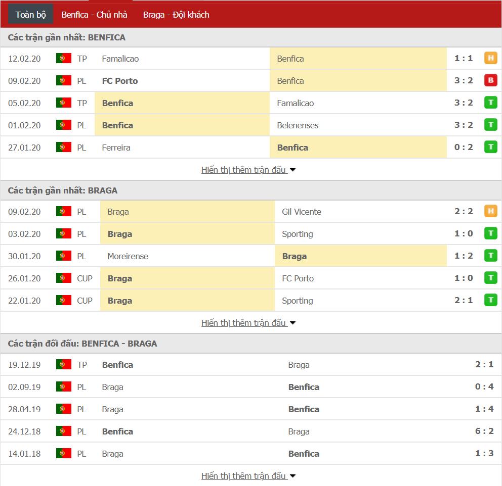 Soi kèo Benfica vs Sporting Braga 01h00, ngày 16/02 (VĐQG Bồ Đào Nha)
