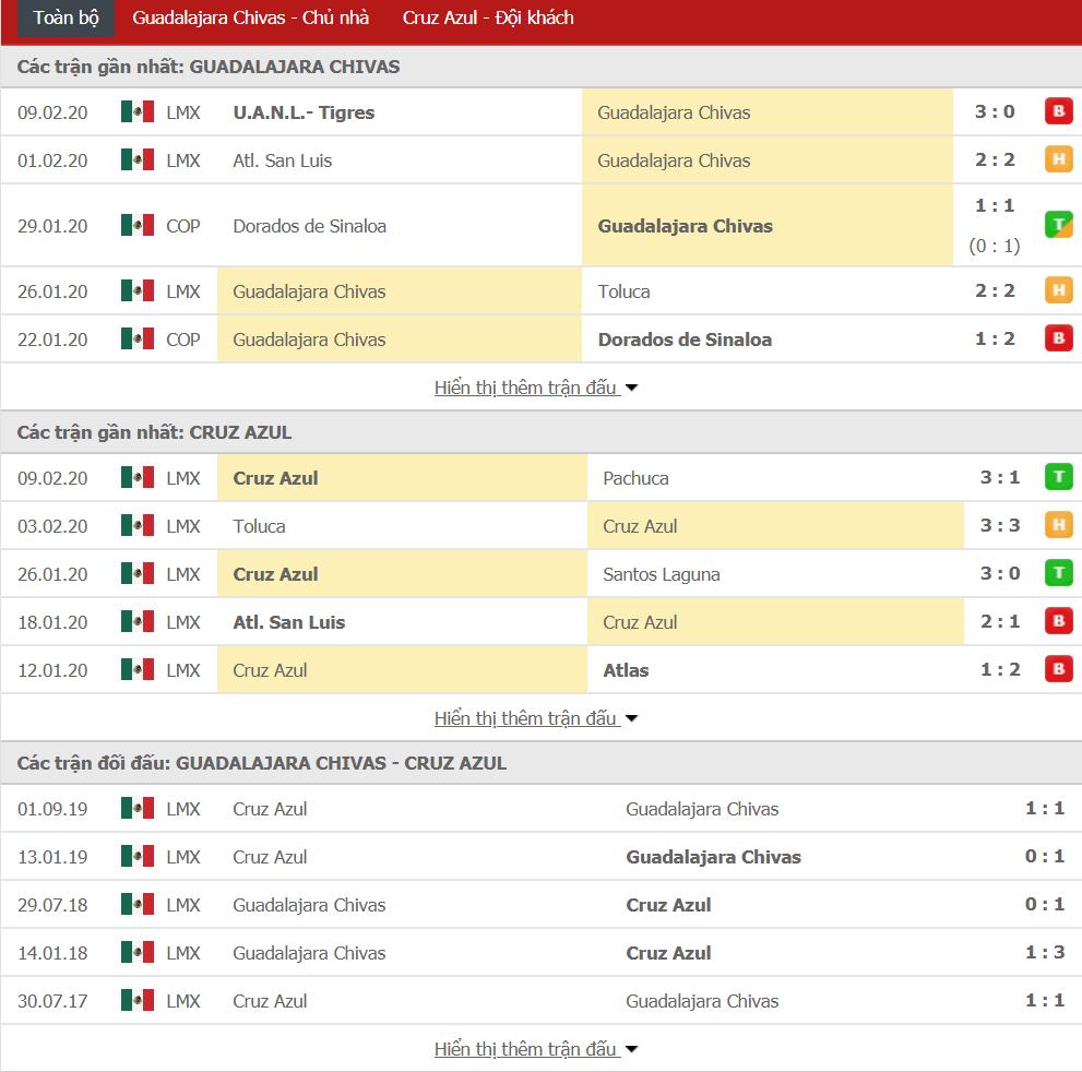 Nhận định Guadalajara Chivas vs Cruz Azul 10h00, ngày 16/02 (VĐQG Mexico)