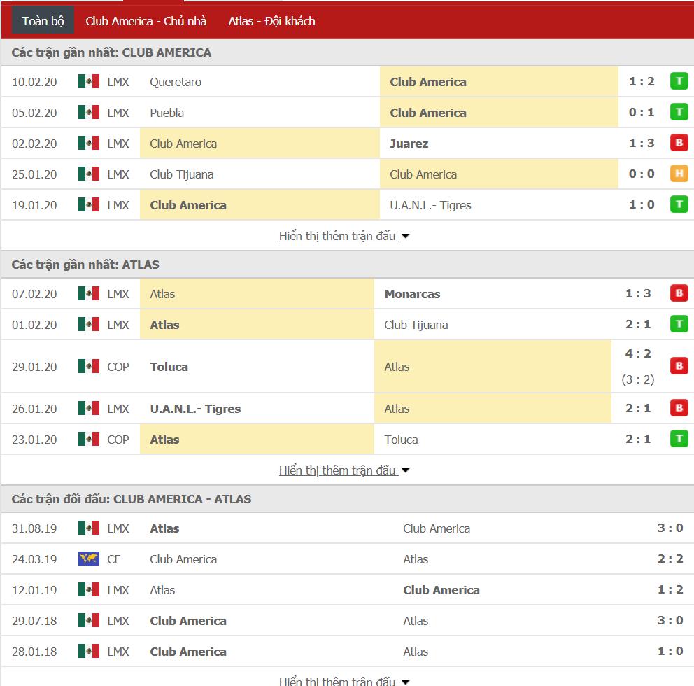 Nhận định Club America vs Atlas 08h00, ngày 16/02 (VĐQG Mexico)