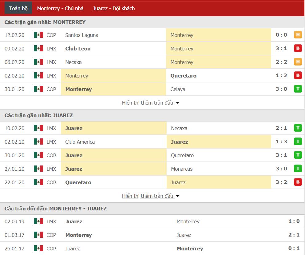 Nhận định Monterrey vs FC Juarez 08h06, ngày 16/02 (VĐQG Mexico)