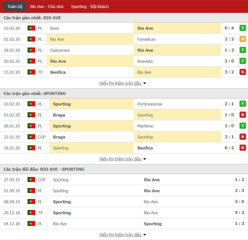 Soi kèo Rio Ave vs Sporting Lisbon 03h30, ngày 16/02 (VĐQG Bồ Đào Nha)