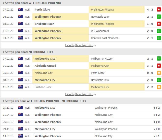 Nhận định bóng đá Wellington Phoenix FC vs Melbourne City FC 13h00, 15/02 (VĐQG Úc)