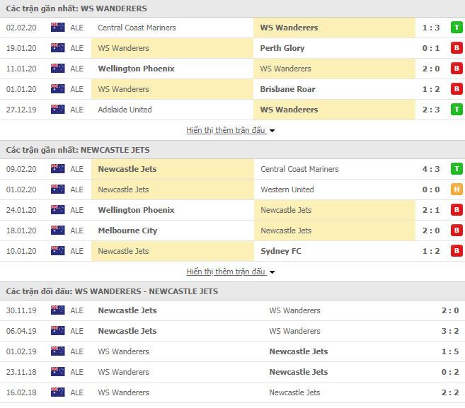 Nhận định bóng đá Western Sydney Wanderers FC vs Newcastle Jets 15h30, 15/02 (VĐQG Úc)