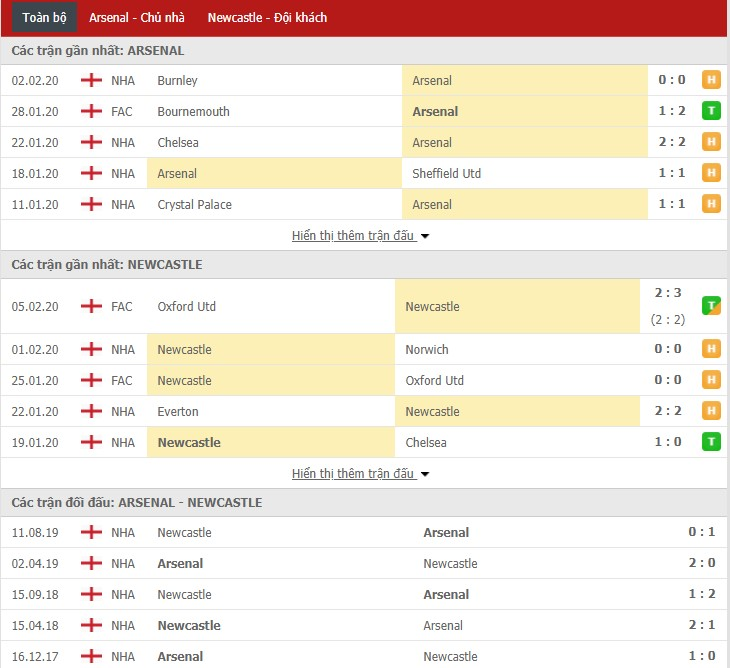 Soi kèo Arsenal vs Newcastle United 23h30, 16/02 (Giải Ngoại hạng Anh)