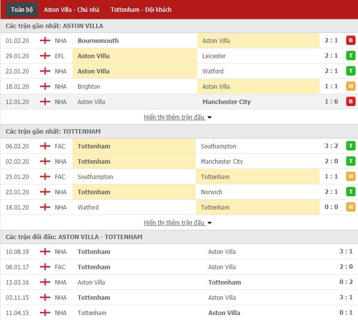 Soi kèo Aston Villa vs Tottenham 21h00, 16/02 (Giải Ngoại hạng Anh)