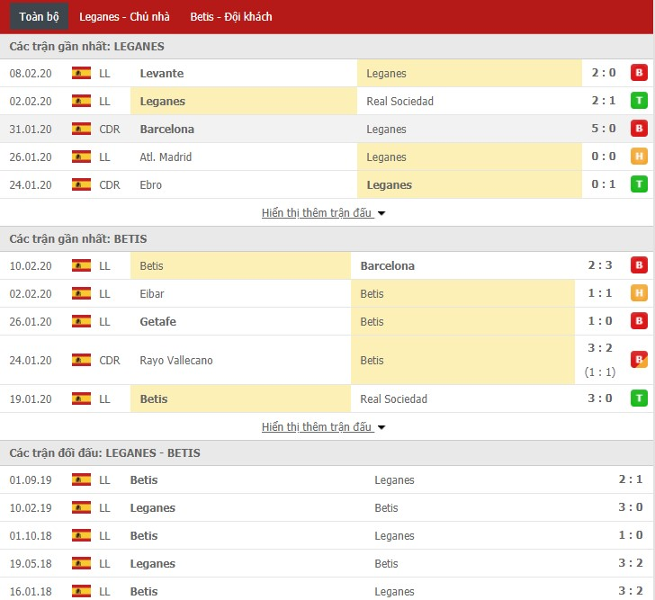 Soi kèo Leganes vs Real Betis 20h00, 16/02 (La Liga)