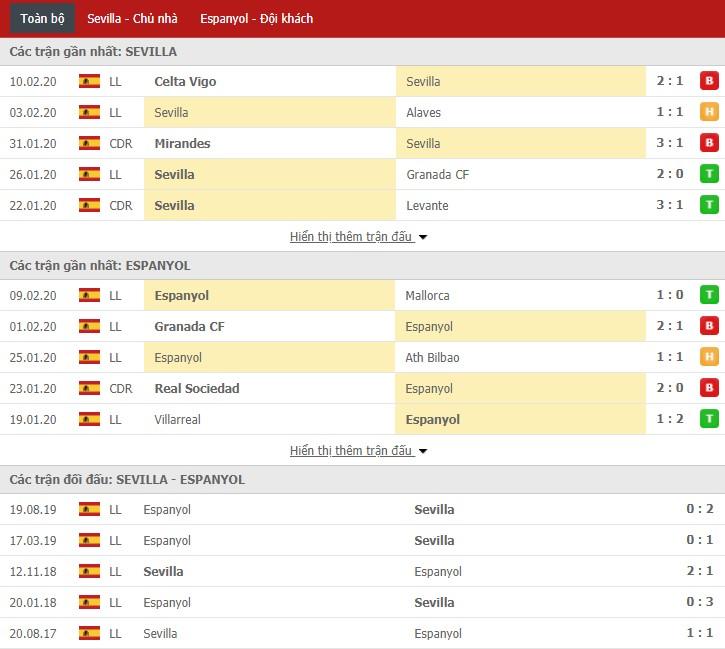 Soi kèo Sevilla vs Espanyol 18h00, 16/02 (La Liga)